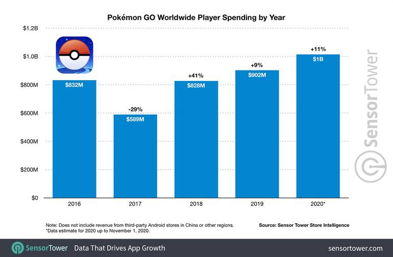 pokemon go worldwide player spending by year 2016 to 2020