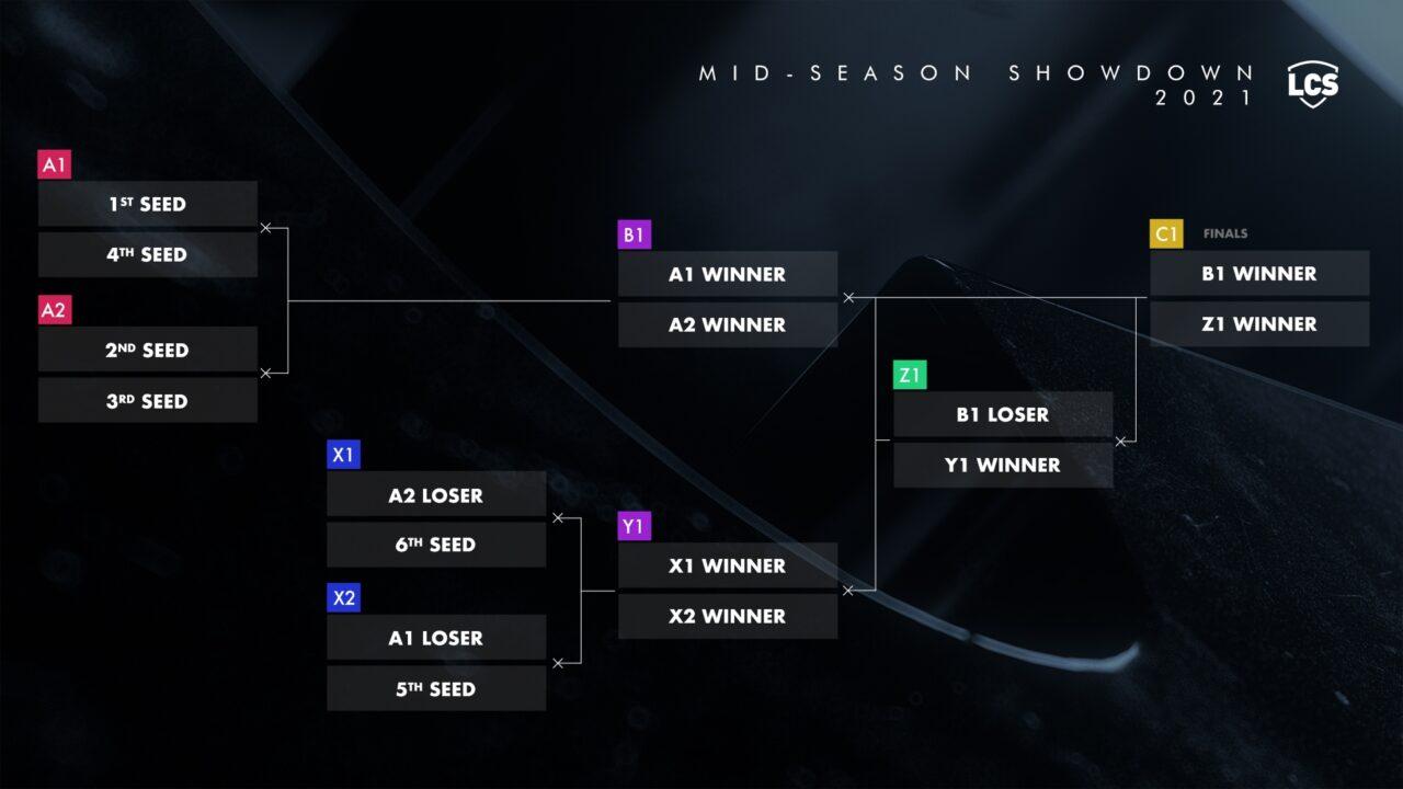 mid season showdown